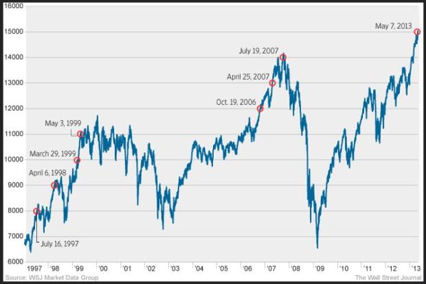 WSJ_Dow_Chart