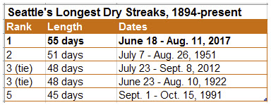 seattle_dry_streak